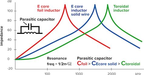 air inductor vs solid inductors and transformers toroidal solution advantage