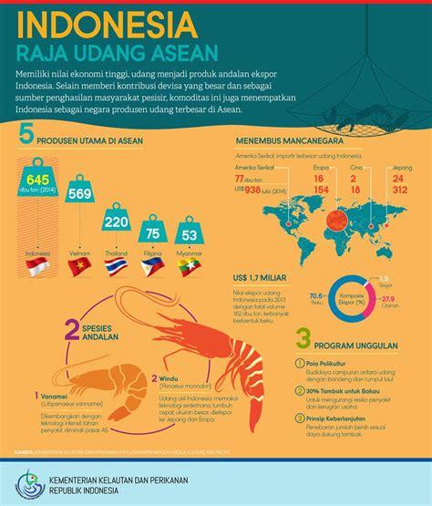 Pakan Raja Udang indonesia raja udang asean media promosi djpb