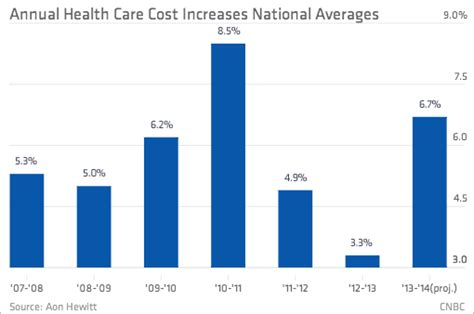 Pers Premium Care health care premiums grow at lowest rate decade analysis