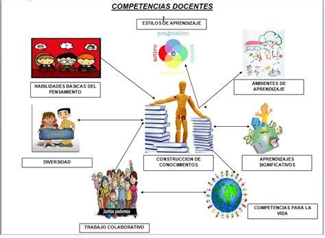 imagenes modelo educativo uniminuto ieu blog competencias competencias docentes