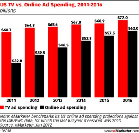tv advertising spend us online ad spending to rival that of tv by 2016 business