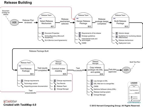 itil release management plan template the itil software release management best