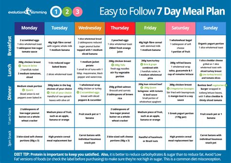evolution slimmings 7 day easy to follow meal plan green