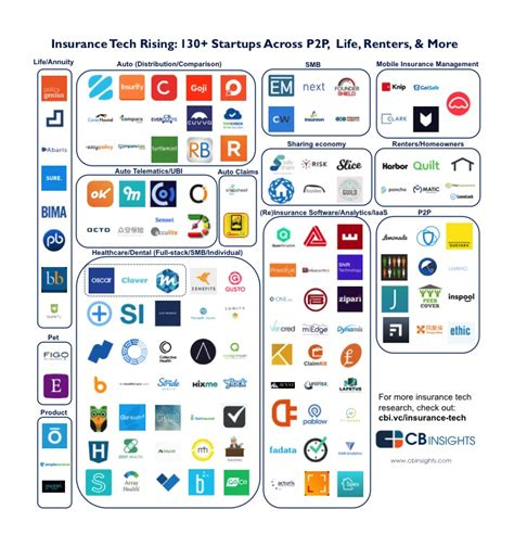 Insurance Tech Rising: 130  Insurance Startups Across P2P