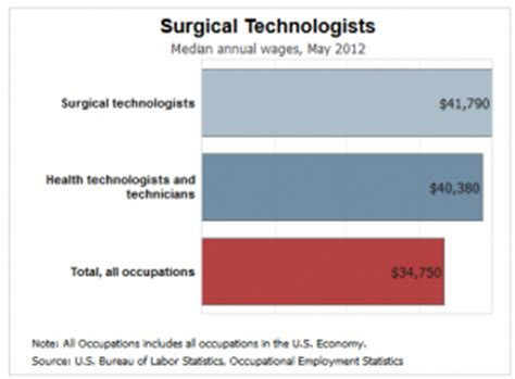 Duties Of A Surgical Technologist by How Much Does A Surgical Technologist Make Ecpi
