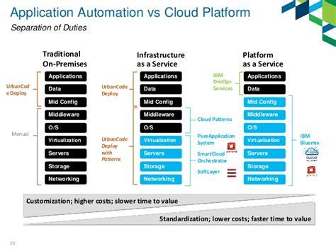 Deployment Automation For Hybrid Cloud And Multi Platform Environments Devops Roadmap Template
