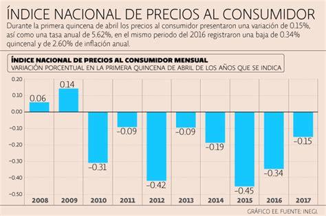 resultados del indice nacional de precios al consumidor inpc al tercer primeros 15 d 237 as de abril marcados por la inflaci 243 n m 225 s