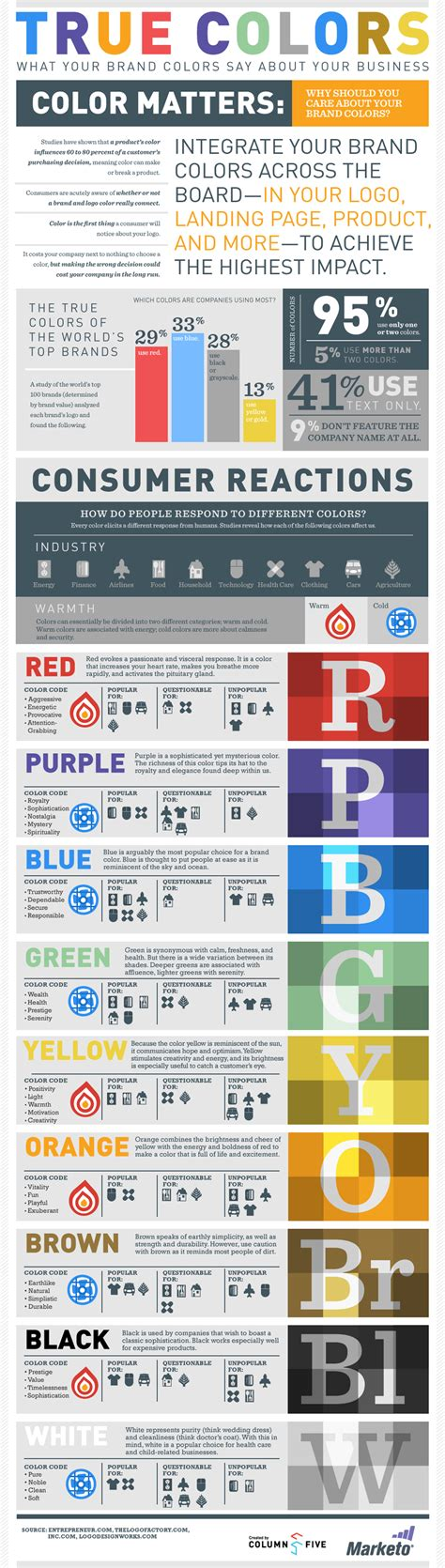 color brand what your brand colors say about your business