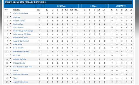 posiciones del torneo todas las noticias de 250 ltima hora futbol colombiano tabla posiciones 2016 calendar