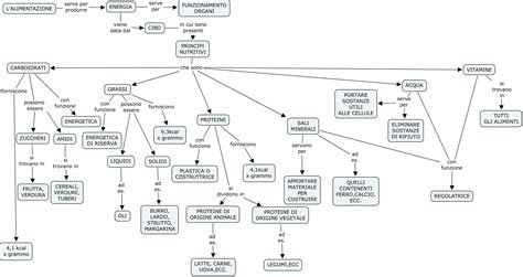 mappa concettuale alimentazione mappe concettuali alimentazione