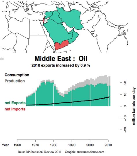 middle east map future middle east production consumption