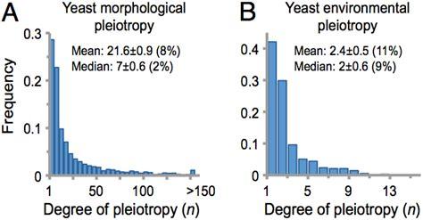 pleiotropy pleiotropy is 100 years old