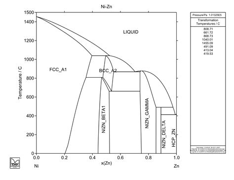 Calculated Si Zn Phase Diagram With 28 More Ideas