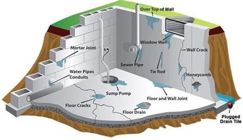 safe radon levels in basement fulton missouri basement waterproofing excess moisture