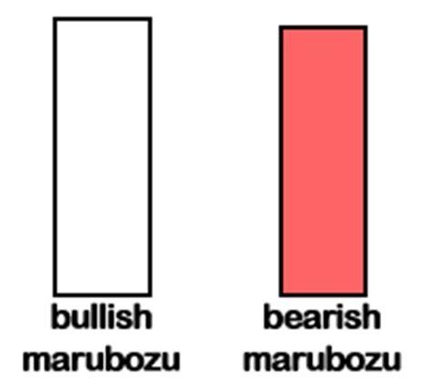 pattern white marubozu the basic candlestick patterns forex4noobs