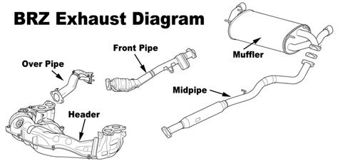 muffler system diagram what s in a name fr s brz exhaust system diagram explained
