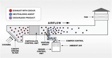 kitchen exhaust system design kitchen ventilation system design kitchen kitchen