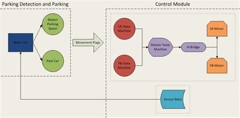 layout versus schematic algorithm cornell university website template one column