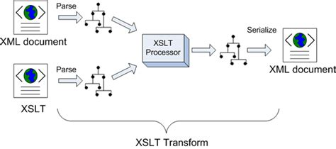 xml xslt pdf tutorial xslt extensible stylesheet language transformation the