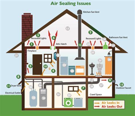 energy analysis and audit american home design in home energy audit in greater salt lake city ut salt