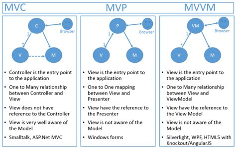 mvp pattern video tutorial difference mvc v s mvp v s mvvm geekonjava