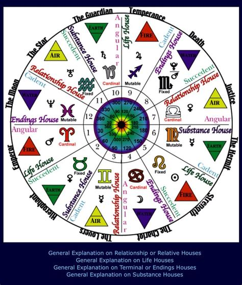 astrology houses 25 best ideas about zodiac wheel on pinterest astrology
