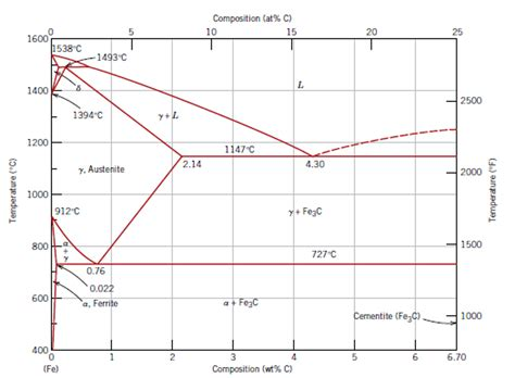iron carbon diagram the phase diagram of iron carbon consider a 94