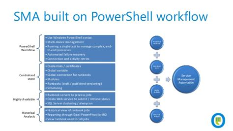 powershell workflow sysctr track sma the hybrid provisioning engine for