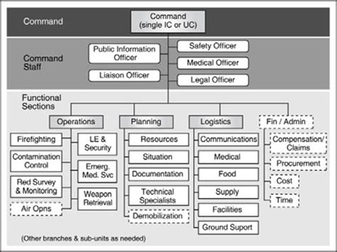 nims planning section incident command system flow chart car interior design