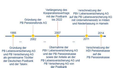 deutsche bank einlagensicherung einlagensicherung postbank gr 252 ne aktien