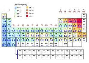 B Element Periodic Table Allred Rochow Electronegativity Chart