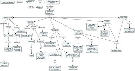 mappa concettuale alimentazione mappe concettuali ps tutti i documenti
