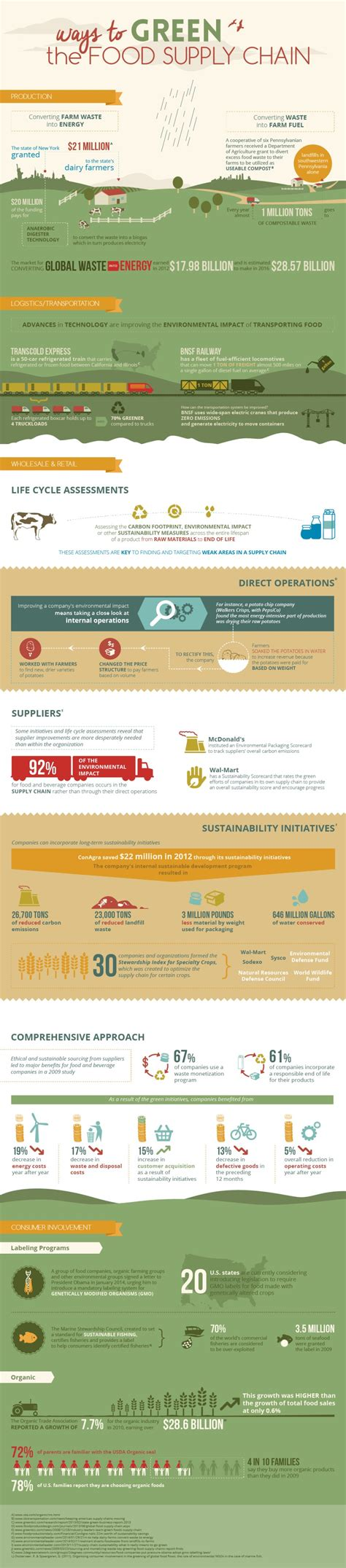 Http Www Mbacentral Org Top Sustainability Mba Degree Programs by Greening The Food Supply Chain Infographic
