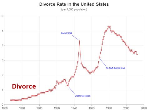 divorce rate 2016 what the hell is going on marginal revolution