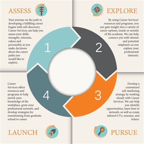 career wheel template career development plan template out of darkness