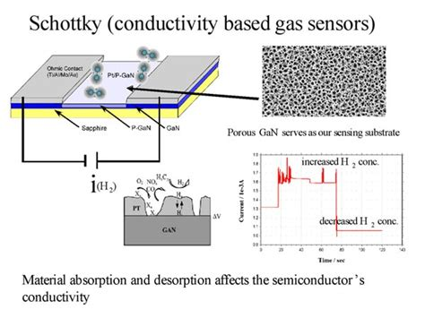 pt schottky diode gas sensors formed on gan and algan gan heterostructure schottky diode hydrogen sensor 28 images schottky diode gan 28 images ptc website sensors