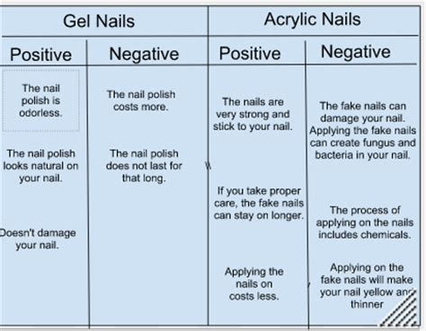 7 Disadvantages Of Acrylicuv Gel Nails by Fancy Nails