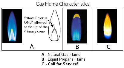 appliance411 faq: what should my gas range's flames look like?
