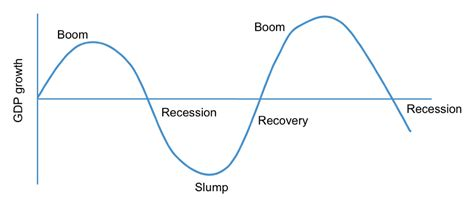 pattern of business cycle the business cycle ashbourne college s business studies blog