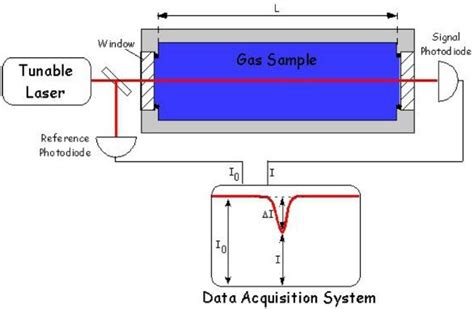 tunable diode laser absorption spectroscopy field portable analyzers based on cavity enhanced laser absorption spectrometry american