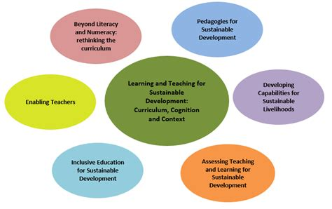 education convention themes conference sub themes the education and development forum