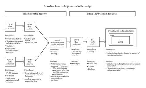 visitor pattern multimethods mixed methods multi phase embedded design