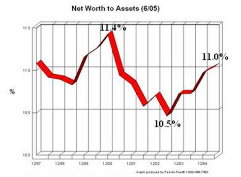 Credit Union Net Worth Formula How Much Capital Is Enough Credit Unions