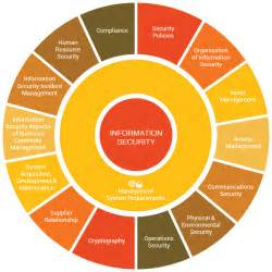 information security consulting services isms iso 27001