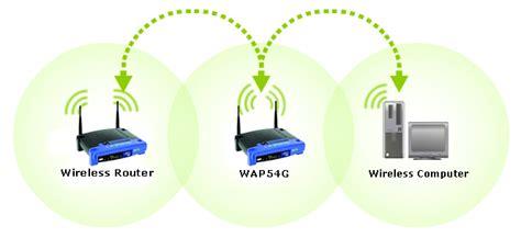 Linksys Re3000w Wifi Wireless Range Extender Expander Wireles Re3000 image gallery linksys wireless repeater