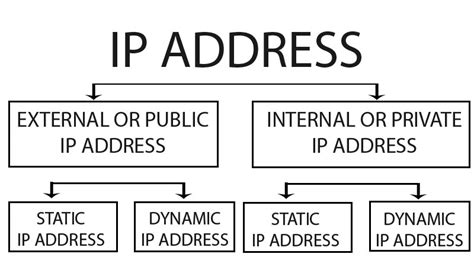 Searching For Ip Address How To Change Ip Address In Windows Techwiser