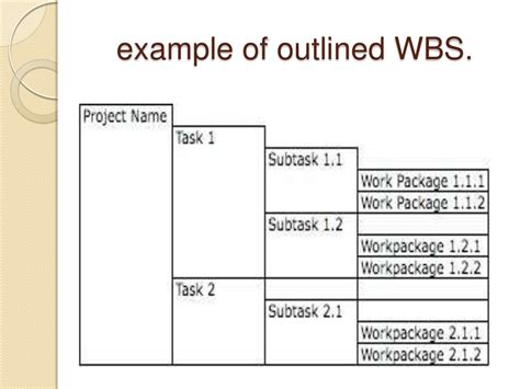 Work Breakdown Structure Ppt Wbs Template Powerpoint