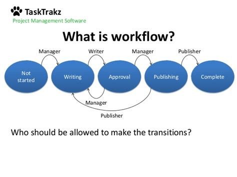 project management workflow tools what is project management workflow