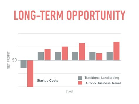Airbnb Profit | airbnb for landlords how to increase profits with airbnb