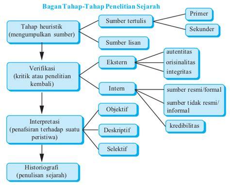 Sejarah Nasional Indonesia Buku Bagian Pertamaawal sejarah indonesia smu langkah langkah dalam penelitian sejarah heuristik verifikasi